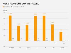 Vietravel bỏ ngỏ kế hoạch kinh doanh vì dịch Covid-19