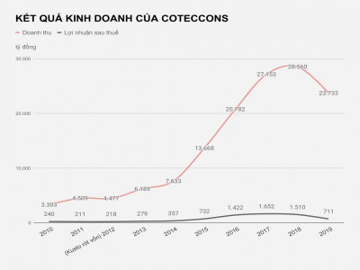 Coteccons làm ăn ra sao trước khi Kusto xuất hiện?