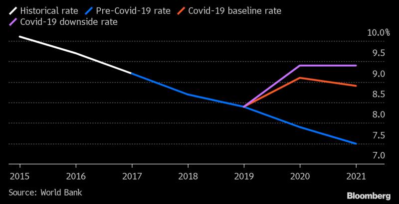 Dự báo tỷ lệ đói nghèo trên thế giới trước khi có Covid-19, kịch bản cơ sở khi có Covid-19 và khi Covid-19 suy giảm.
