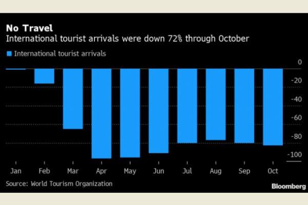 Lượng du khách quốc tế suy trong 10 tháng đầu năm nay giảm 72% so với cùng kỳ năm ngoái, theo dữ liệu của Tổ chức Du lịch Thế giới. Ảnh: Bloomberg