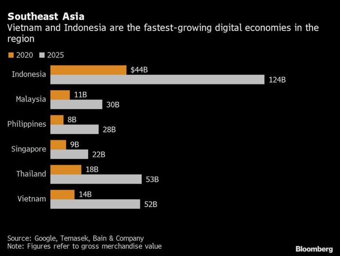 ndonesia và Việt Nam có nền kinh tế số tăng trưởng nhanh nhất tại Đông Nam Á. Nền kinh tế số tại Indonesia đạt giá trị 44 tỷ USD năm 2020 và được dự báo tăng lên 124 tỷ USD vào năm 2025.