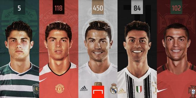 Ronaldo ghi 5 bàn cho Sporting, 118 bàn cho MU, 450 bàn cho Real Madrid, 84 bàn cho Juventus và 102 bàn cho tuyển Bồ Đào Nha