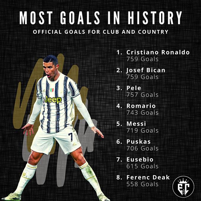 Ronaldo cân bằng kỷ lục cầu thủ ghi bàn nhiều nhất lịch sử bóng đá