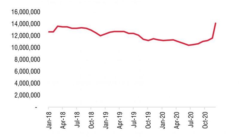 Giá thép xây dựng trong nước (đồng/tấn). Nguồn: Hiệp hội thép Việt Nam