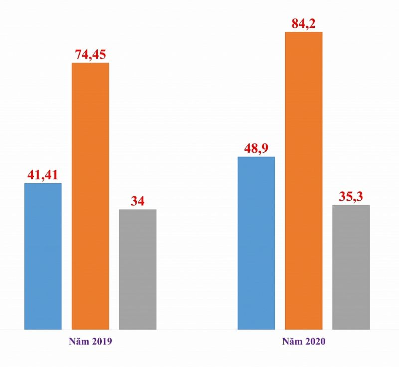 Tương quan kim ngạch xuất nhập khẩu và cán cân thương mại giữa Việt Nam và Trung Quốc năm 2019 và 2020. Biểu đồ: