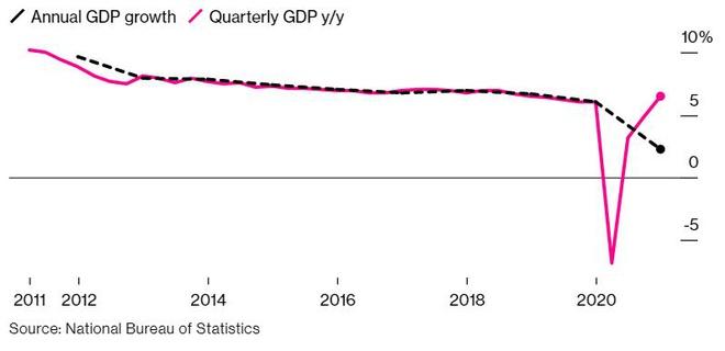 Nền kinh tế Trung Quốc phục hồi theo hình chữ V trong năm 2020. Ảnh: Bloomberg.