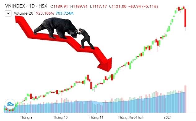 Chỉ số VN-Index giảm mạnh trong phiên 19.1. Ảnh: KD. Sau một chuỗi tăng dài, thị trường chứng khoán Việt Nam đã bất ngờ lao dốc trong phiên giao dịch 19.1.2021.