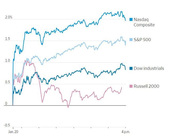 Các chỉ số chứng khoán Mỹ đều tăng cao. Ảnh: WSJ.