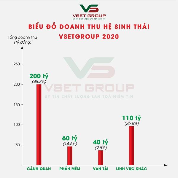 Biểu đồ tỷ lệ đóng góp doanh thu năm 2020