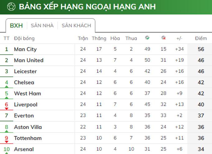 Khoảng cách 10 điểm là rất an toàn với Man City