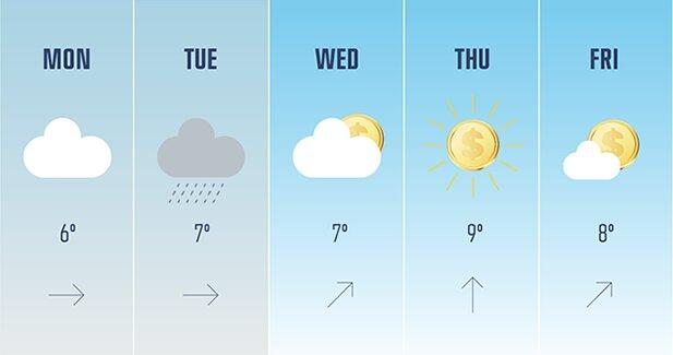 Sự liên quan thú vị của việc gọi vốn cộng đồng với kiểm tra dự báo thời tiết