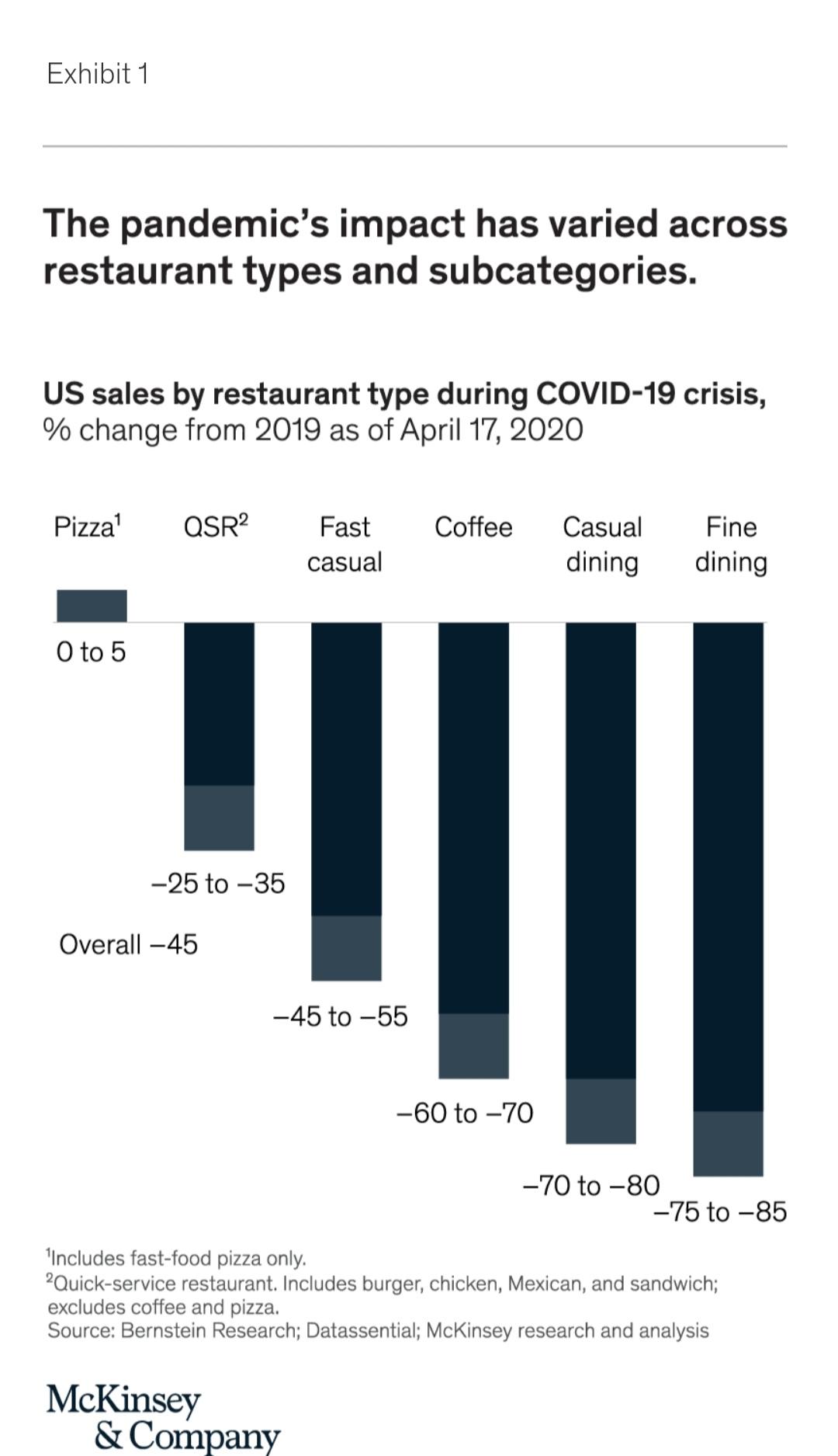 Ảnh hưởng doanh thu của đại dịch đối với các loại hình nhà hàng tại Mỹ.