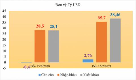 Hai tháng đầu năm Việt Nam xuất siêu gần 3 tỷ đô
