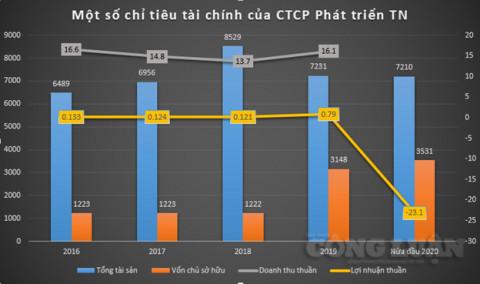 Công ty cổ phần Phát triển TN phát hành lô trái phiếu trị giá 1.500 tỷ đồng