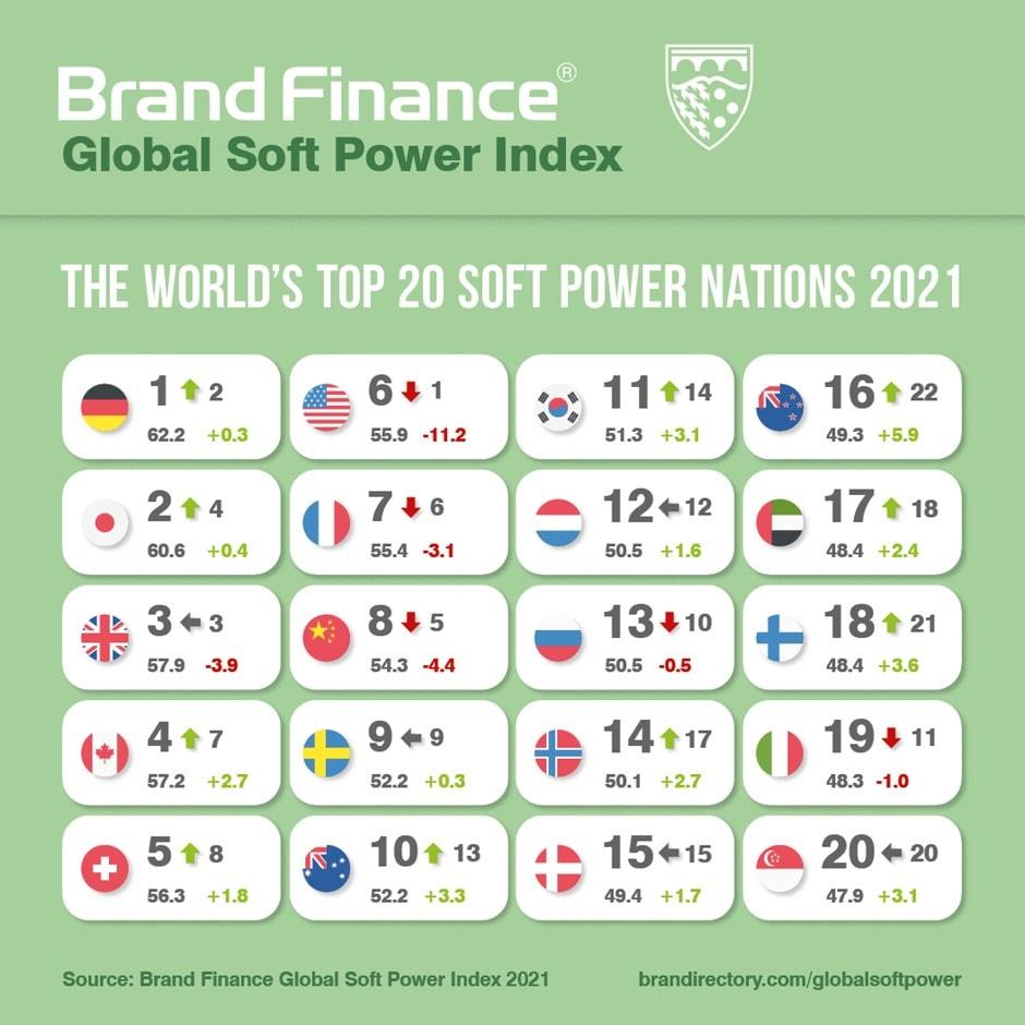 Top 20 các quốc gia dẫn đầu trong bảng xếp hạng Chỉ số quyền lực mềm toàn cầu