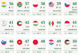 Brand Finance: Việt Nam tăng 2,5 điểm quyền lực mềm toàn cầu.