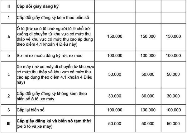 Bảng chi phí cấp đổi biển số theo Thông tư 229/2016/TT-BTC của Bộ Tài chính