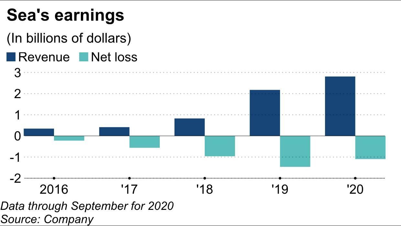 Doanh thu và lỗ ròng của Sea từ năm 2016 đến năm 2020. Ảnh: Nikkei.