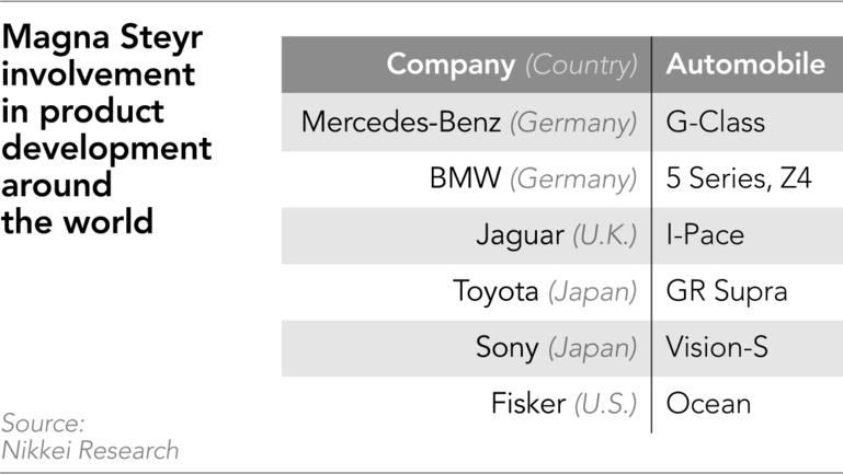 Những mẫu xe các hãng lớn do Magna sản xuất