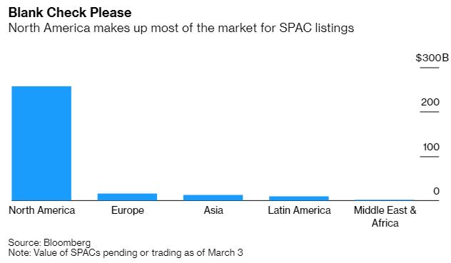 Mỹ là thị trường giúp các SPAC huy động được lượng vốn lớn nhất. Nguồn: Bloomberg