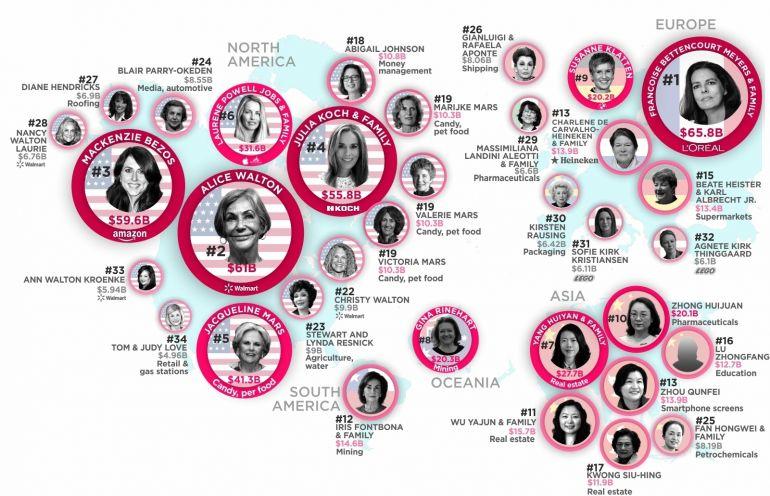 Top 10 nữ tỷ phú giàu nhất thế giới năm 2021