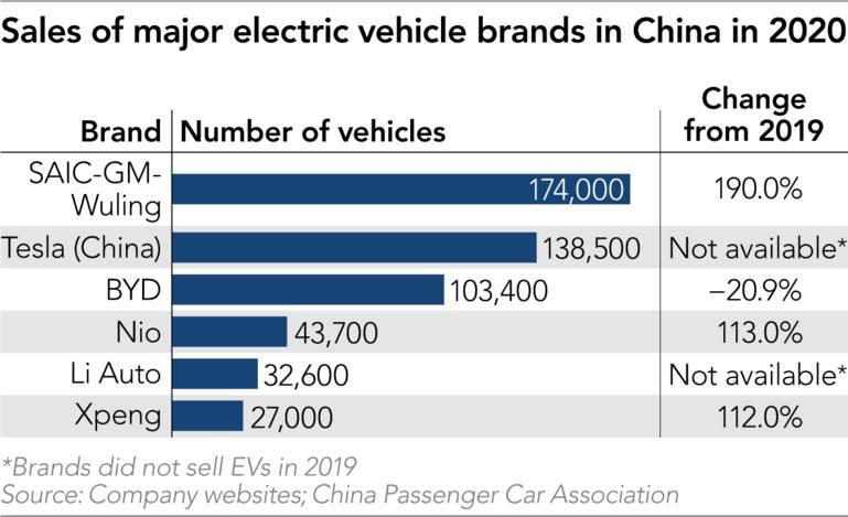Doanh số của các thương hiệu xe điện lớn ở Trung Quốc trong năm 2020