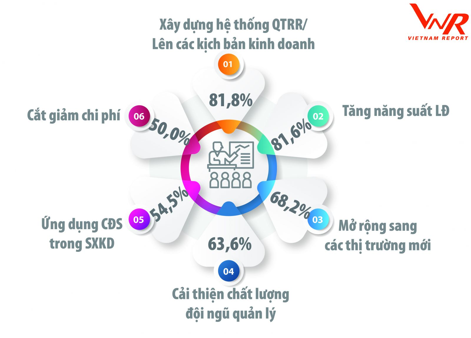 Khảo sát các doanh nghiệp FAST500, tháng 03/2021 (Nguồn: Vietnam Report)