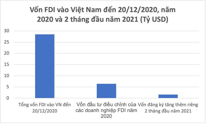 Nguồn vốn đầu tư FDI kỳ vọng hoạt động kinh doanh sản xuất tiếp tục mở rộng