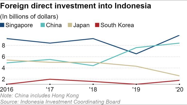đầu tư trực tiếp nước ngoài vào Indonesia