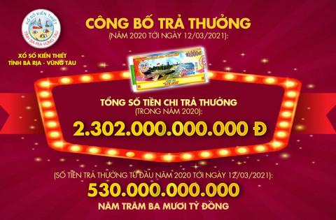 Xổ số Bà Rịa - Vũng Tàu: Gần 2302 tỷ đồng chi trả thưởng trong năm 2020