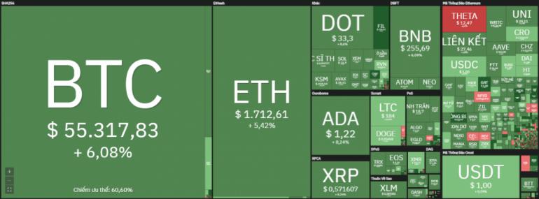 Giá bitcoin 27/3/2021 vượt mốc 55.000 USD