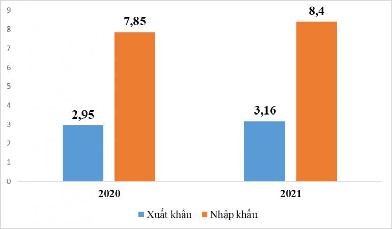 Thống kê ấn tượng xuất nhập khẩu giữa Việt Nam và Hàn Quốc 2 tháng đầu năm