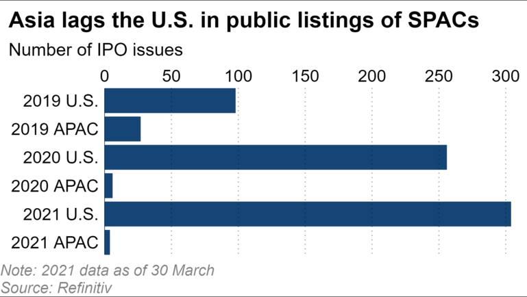 Châu Á xếp sau Mỹ trong danh sách công khai về SPAC