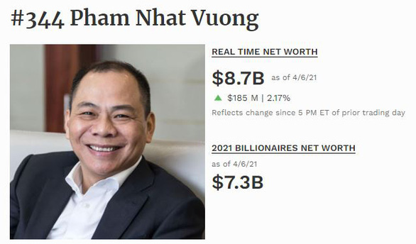 ông Phạm Nhật Vượng tiếp tục là người giàu nhất Việt Nam theo xếp hạng của Forbes