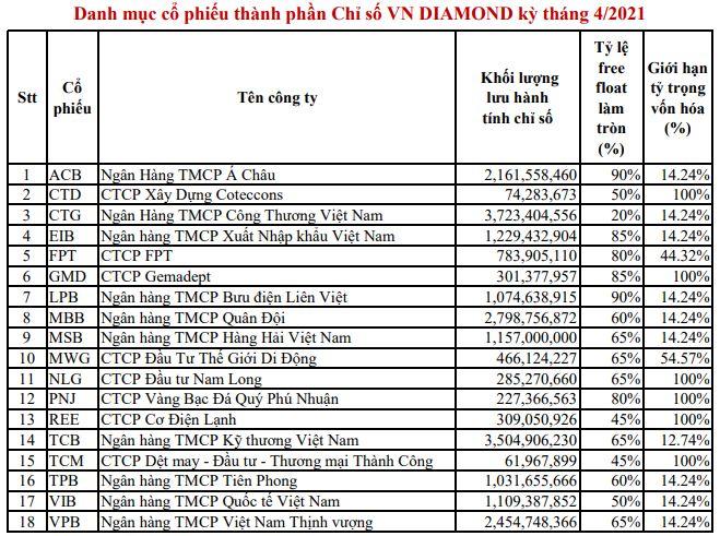 Cổ phiếu ngân hàng nào lọt vào danh mục VN Diamond?