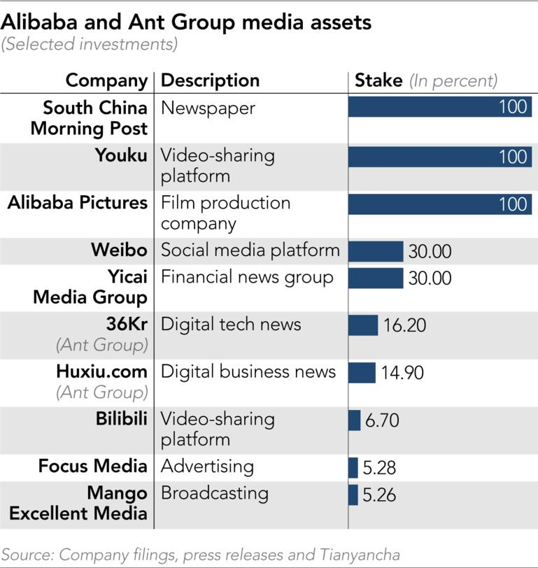 Các nền tảng truyền thông của Alibaba và Ant Group (Đầu tư được chọn)