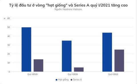 Trong 3 tháng, các startup Việt Nam được đầu tư 100 triệu USD