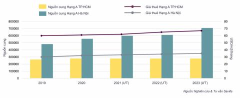 TP.HCM không có văn phòng hạng A mới trong 3 năm tới