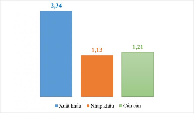Xuất khẩu máy móc sang đối tác hàng đầu châu Âu tăng 128%