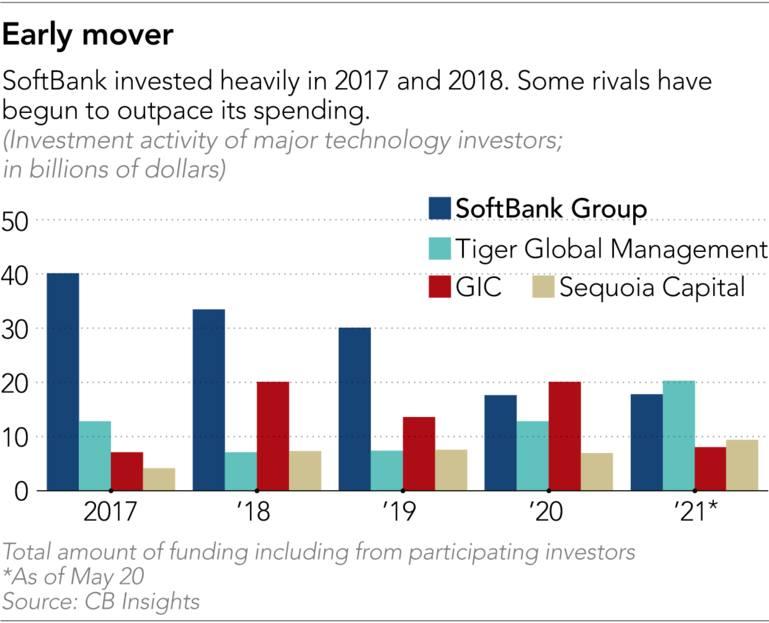 tổng số tiền tài trợ bao gồm từ các nhà đầu tư tham gia