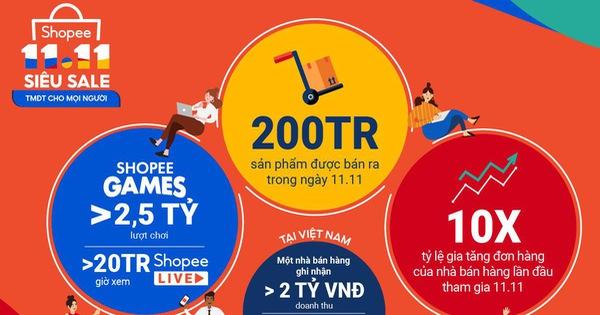 Doanh thu cả năm đạt 35,4 tỷ USD, Shopee đã đánh bại Alibaba và Lazada ở Đông Nam Á như thế nào?