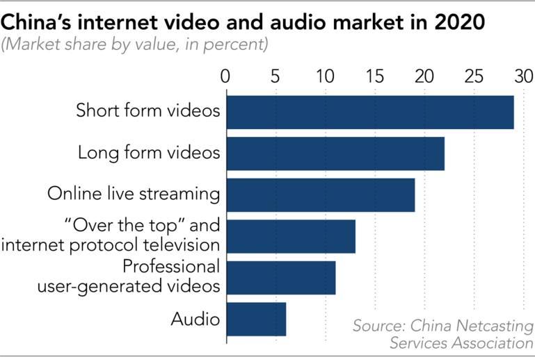 Thị trường video và âm thanh internet của Trung Quốc vào năm 2020