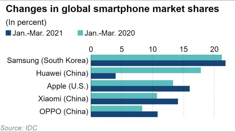 thay đổi thị phần điện thoại thông minh toàn cầu