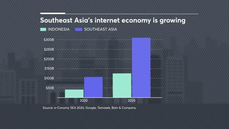 Nền kinh tế kỹ thuật số của Đông Nam Á được dự báo sẽ tăng gấp ba lần về giá trị vào năm 2025.CNBC