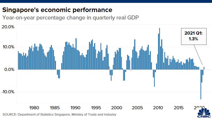 Kinh tế Singapore tăng trưởng âm quý I/2021