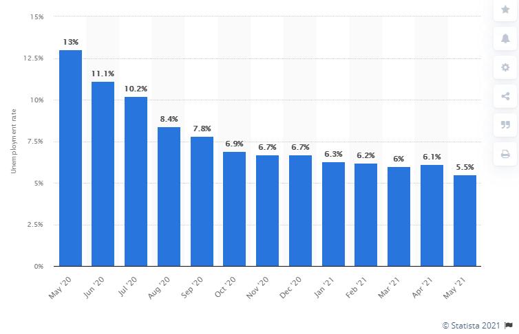 Hầu hết các cổ phiếu đều có xu hướng giảm giá sau cuộc họp của FED vào ngày 16/06/2021 (Nguồn: Finviz)