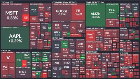 """Thị trường chứng khoán Mỹ """"đỏ lửa"""" sau cuộc họp của Cục Dự trữ Liên bang Mỹ"""