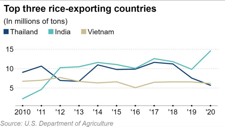 Ba quốc gia xuất khẩu gạo hàng đầu