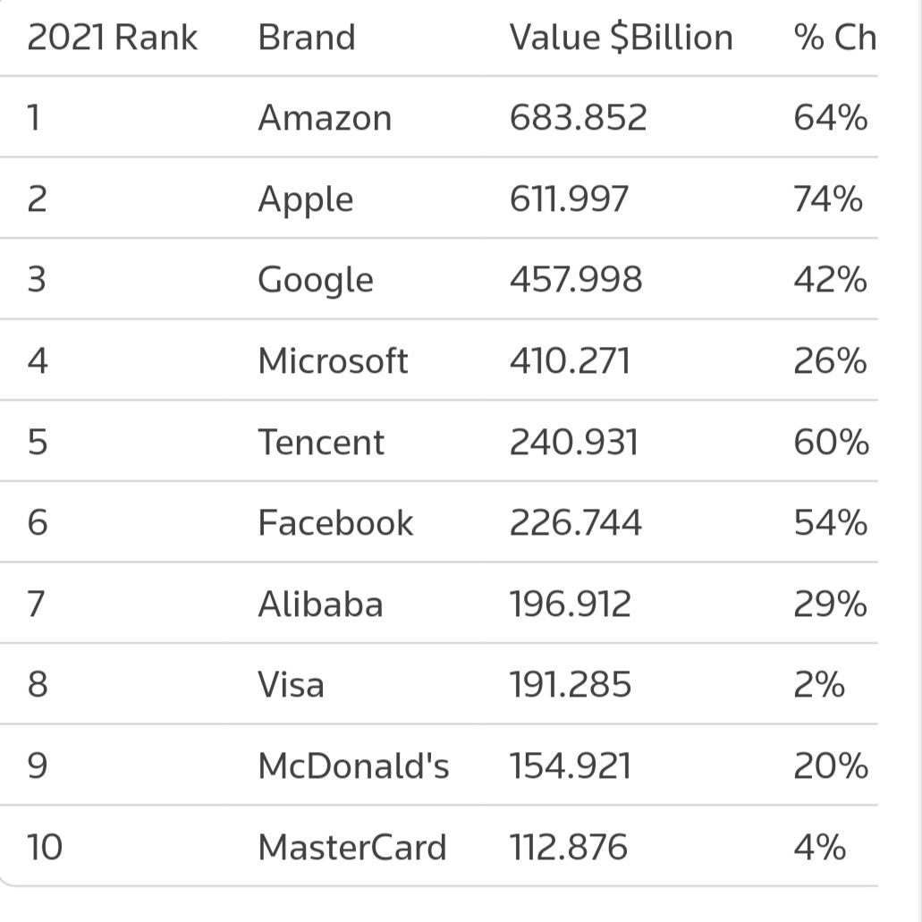 Bảng xếp hạng giá trị thương hiệu toàn cầu 2021