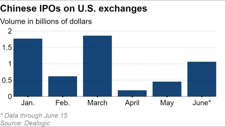 Các đợt IPO của Trung Quốc tại các sàn giao dịch Hoa Kỳ